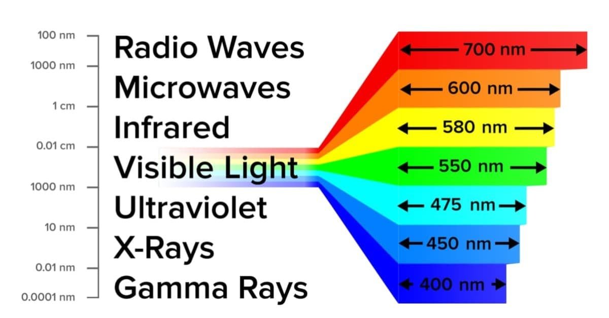 Different wavelengths in regards to EMFs and what emfs are